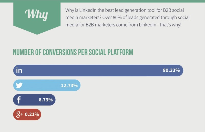 LinkedIn generates over 80% of leads