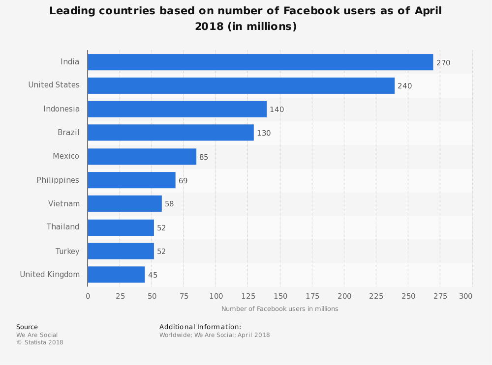 Facebook-country-wise-traffic-statistics